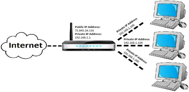 cloud to router to private IP addresses