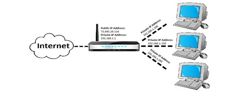WiFi Router Port Forwarding | Spectrum Business Support