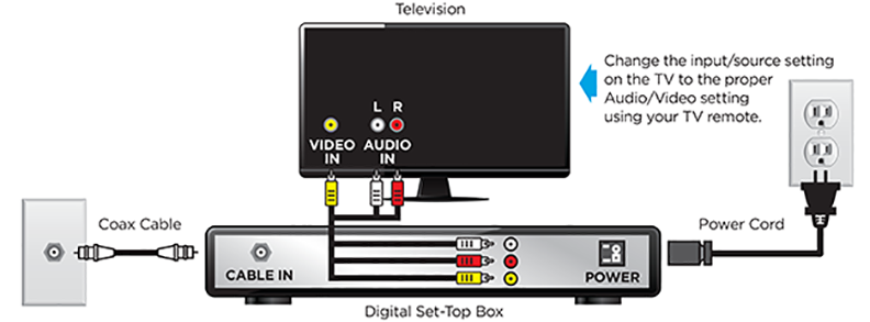 Cox Cable Box Wiring Diagram