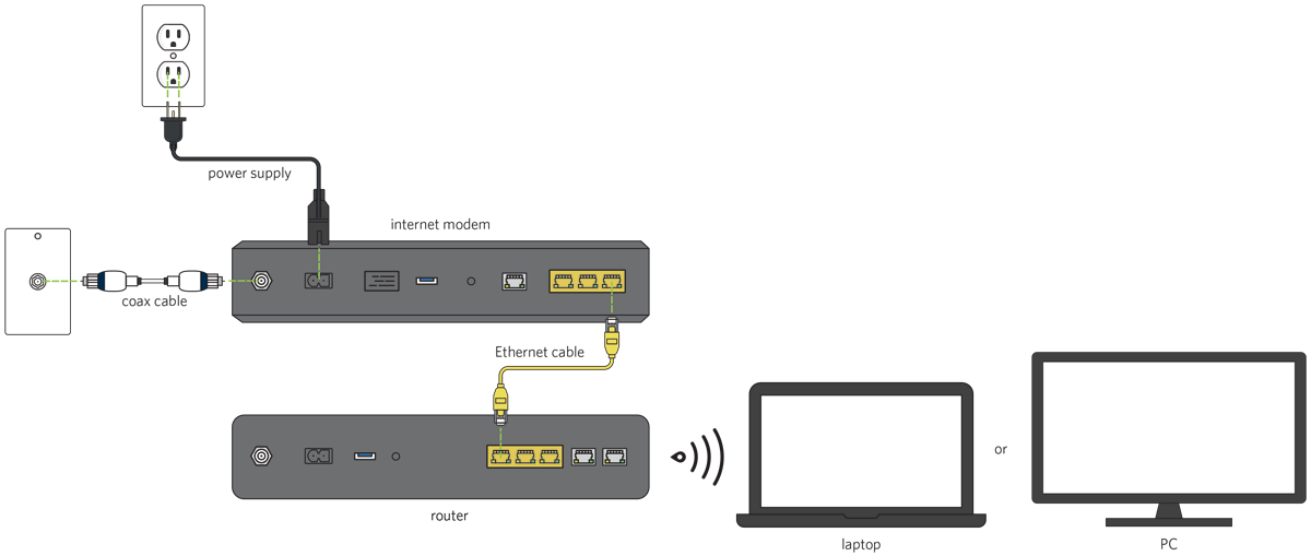 [ZTBE_9966]  Connecting Your Own Router to Your Computer | Spectrum Support | Wired Network Diagram Router Dual |  | Spectrum.net