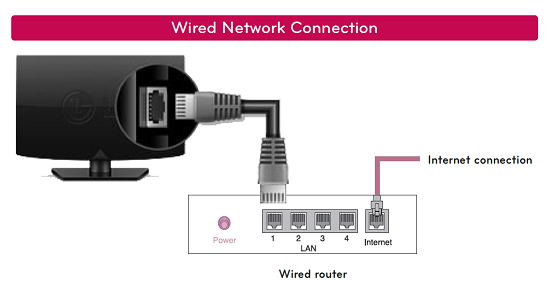 LG Wired Connetion