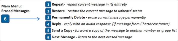 Erased Messages